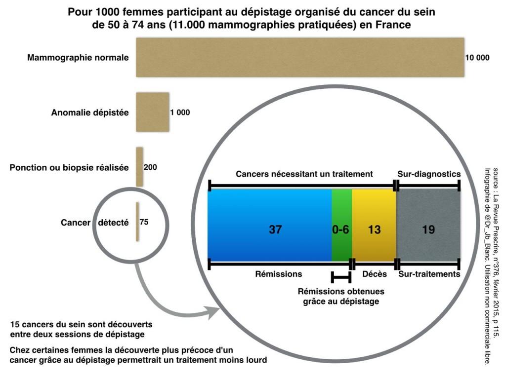 infographie-depistage-k-sein-fevrier-2015